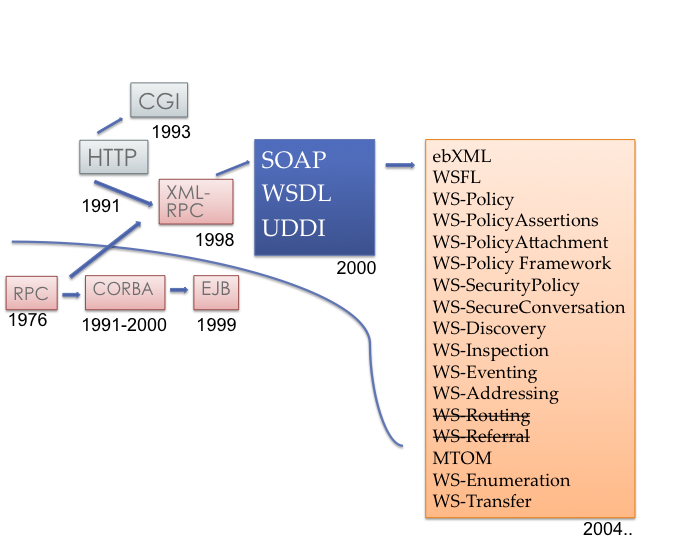 Illustration de l'historique des Service Web